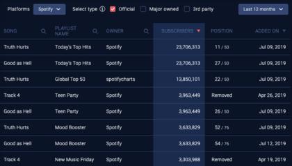 Spotify Analytics: Track Playlists, Charts, & Spotify