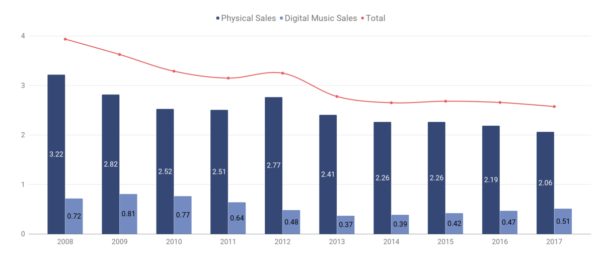 Japanese Music Industry Analysis: Market Stats + Trends